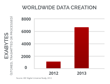 Growth in Data Demands